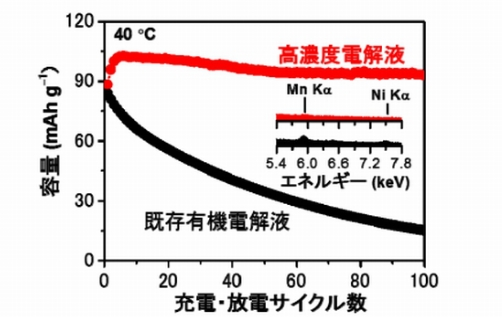 """""""防燃电解液"""" 让锂离子电池有高性能 科技世界网"""