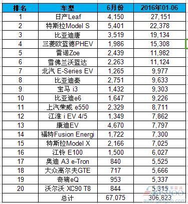 全球H1电动车销量排名:吉利入榜 中国车企占九席