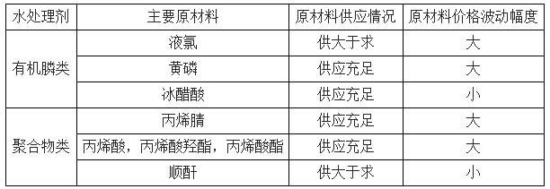 水处理剂行业原材料