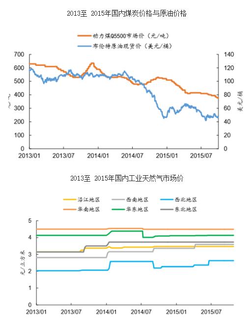 1)我国经济增速自 2014