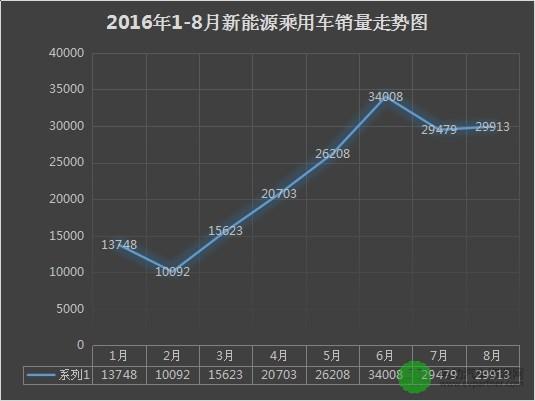 8月新能源乘用车销量排行榜 比亚迪秦重回冠军宝座