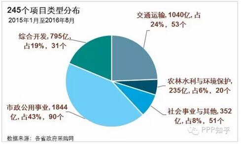 【分析】全国PPP市场竞争态势分析