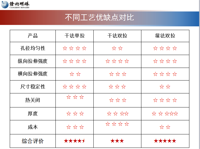沧州明珠总经理谷传明:电池复合隔膜是未来发展趋势