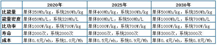 解析七大路线图之二:动力电池技术路线图(收藏版)
