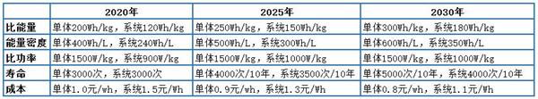 解析七大路線圖之二:動力電池技術路線圖(收藏版)