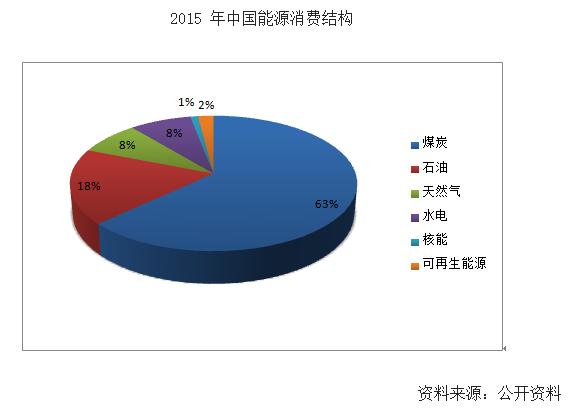 我国以石化能源为主的消费结构亟待改善,按照规划核能占比也将从1%升至5%。2015年我国传统的石化能源消费占比高达81%,根据我国出台的《能源发展战略行动计划2014-2020》指出,到2030年,传统石化能源消费占比将下降至68%,而清洁能源占比将从19%升至32%,其中核电占比将从2015 年的1%升至5%,对优化能源结构有重要意义。