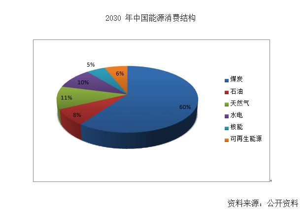 市场预测丨2030年中国能源消费结构:火电占60% 天然气
