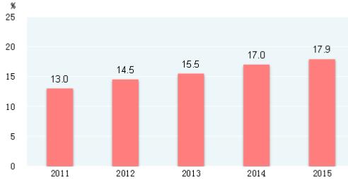 2011-2015年清洁能源消费量占能源消费总量的比重