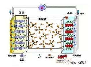 详解电化学储能各技术路线及产业链