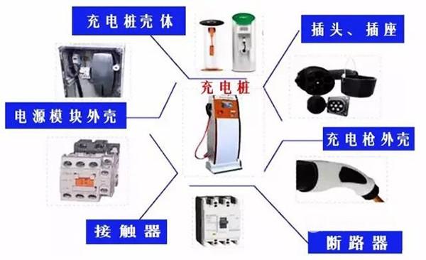 充电桩现状,充电桩产业链,电动汽车充电桩建设