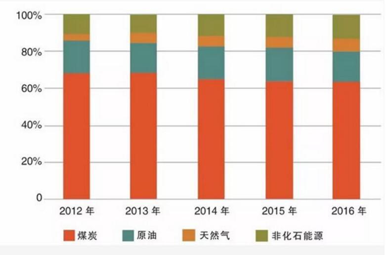 五年回首,能源生产转型升级,消费革命生生不息。2016年,全国能源消费总量为43.6亿吨标准煤,其中,煤炭消费比2012年下降6.5个百分点;清洁能源消费(含天然气)比重达到19.7%,比2012年提高5.2个百分点。电源和电网建设蹄疾步稳、煤电超低排放改造启动实施、非化石能源投资与日俱增、天然气供应不断扩大高能效、低污染的清洁能源消费比重节节攀升,能源消费品种结构持续优化。 生产消费捷报频传,能源革命多点开花。十八大以来,通过淘汰落后产能、加快传统产业升级改造和培育新动能,能源效率显著提高,重点行业