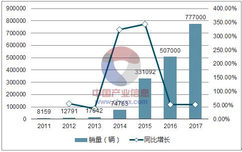 2011-2017 年中国新能源汽车销量(辆)
