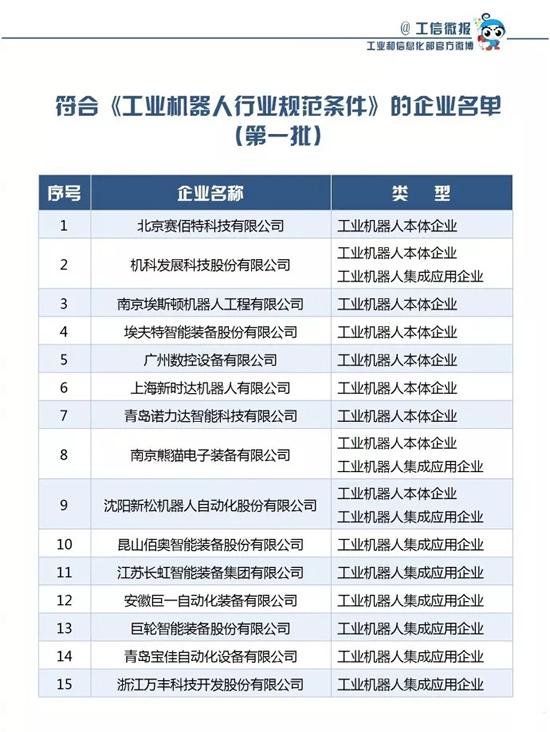 首批15家符合《工业机器人行业规范条件》企业名单公布