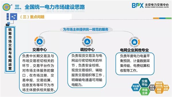 ppt  我国电力市场体系发展路径的认识与思考