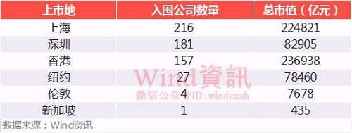 注:部分公司在中国大陆、香港、美国等地同时上市