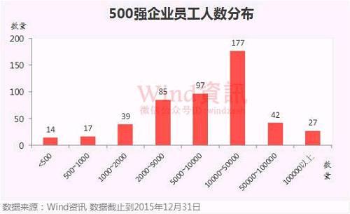 中国上市企业市值500强榜单