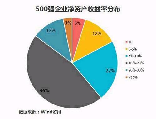 中国上市企业市值500强最新榜单揭晓!