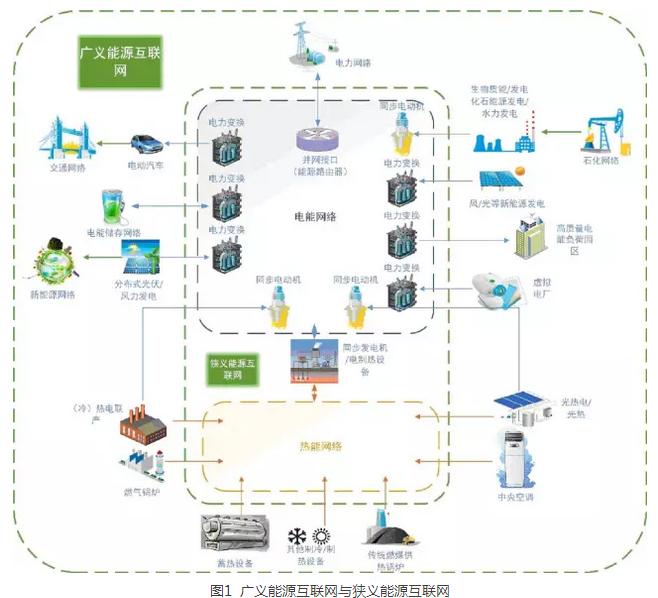 纯干货丨狭义能源互联网优化控制框架及实现