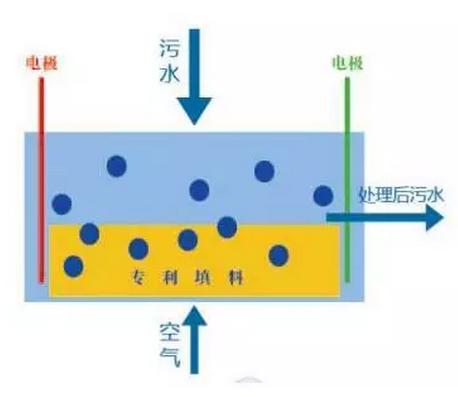 个人知道术语的,水处理上所用电化学有电絮凝,电催化氧化,电芬顿,电