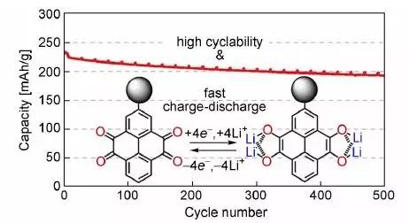 学术干货|锂电池干货系列之锂离子电池有机正极材料