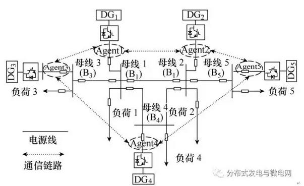 孤岛型微电网分布式二次调节策略及通信拓扑优化