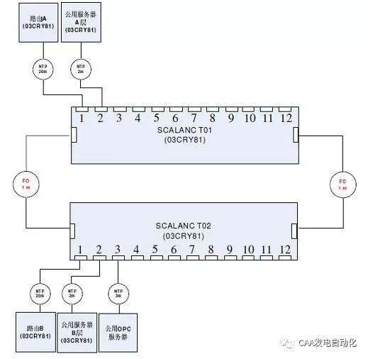 1  设备检查 (1)公用网络交换机t01重启后,t01,t02无故障报警信号,f灯