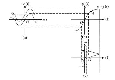 当流过变压器每相绕组的直流电流较大时,必然会引发铁芯饱和,从而导致