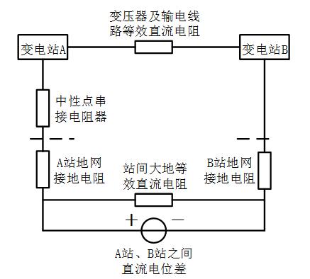 分布式电源接入与直流偏磁