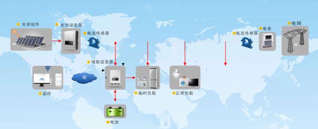 光伏储能发电系统正是在这样一个背景下在市场出现.