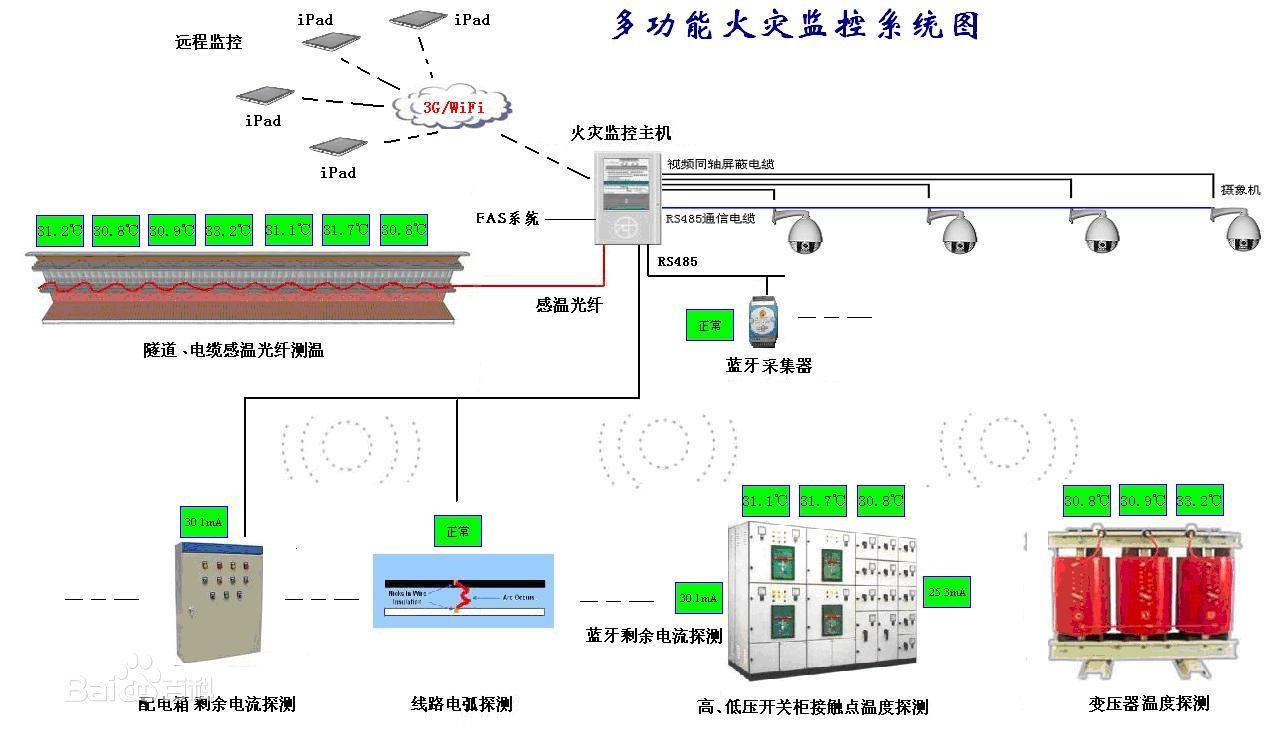 0                 电气火灾监控系统接线图,电气火灾及按系统图
