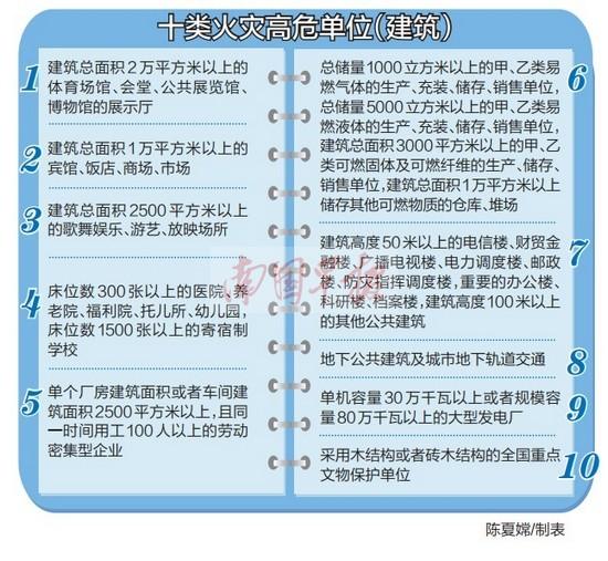 广西确定十大类单位(建筑)为火灾高危单位